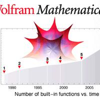 November 18, 2008: Mathematica 7.0 is released…