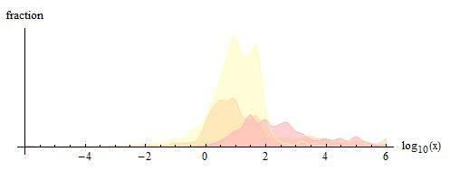 Magnitude of the numerical prefactors for Wolfram|Alpha user queries