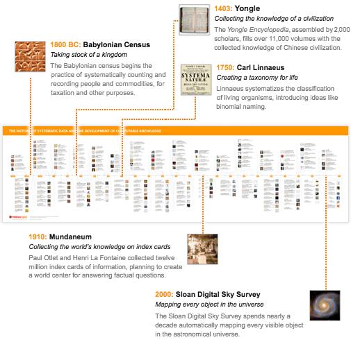 Historical data timeline