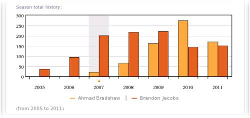 Ahmad Bradshaw versus Brandon Jacobs carries 2007