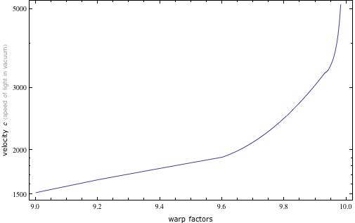 Log plot showing the speed rapidly heading to infinity as one approaches warp factor 10