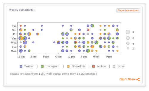 Wolfram|Alpha Personal Analytics for Facebook