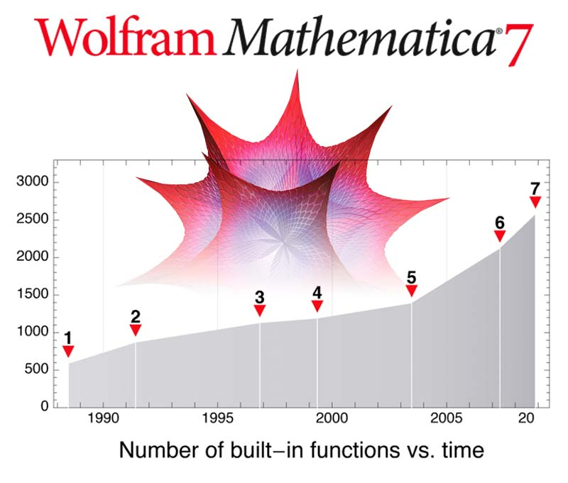 The life and times of Stephen Wolfram. 2008: Mathematica is growing exponentially...