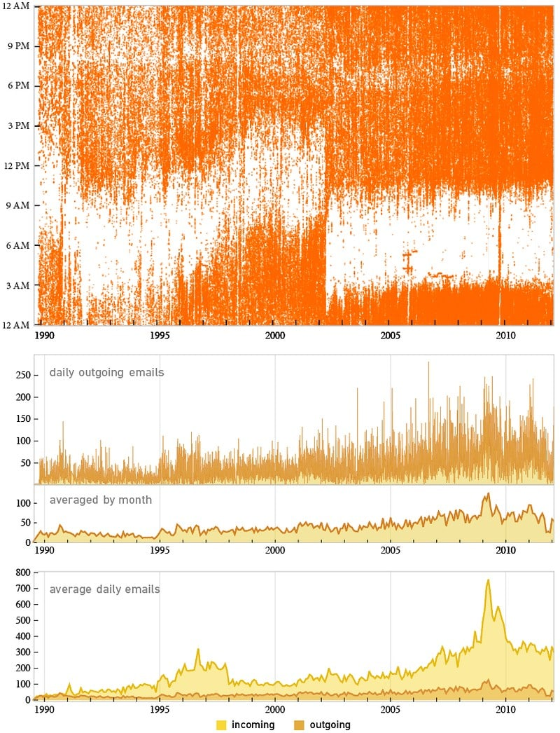 The life and times of Stephen Wolfram. 2012: Analyzing personal analytics...