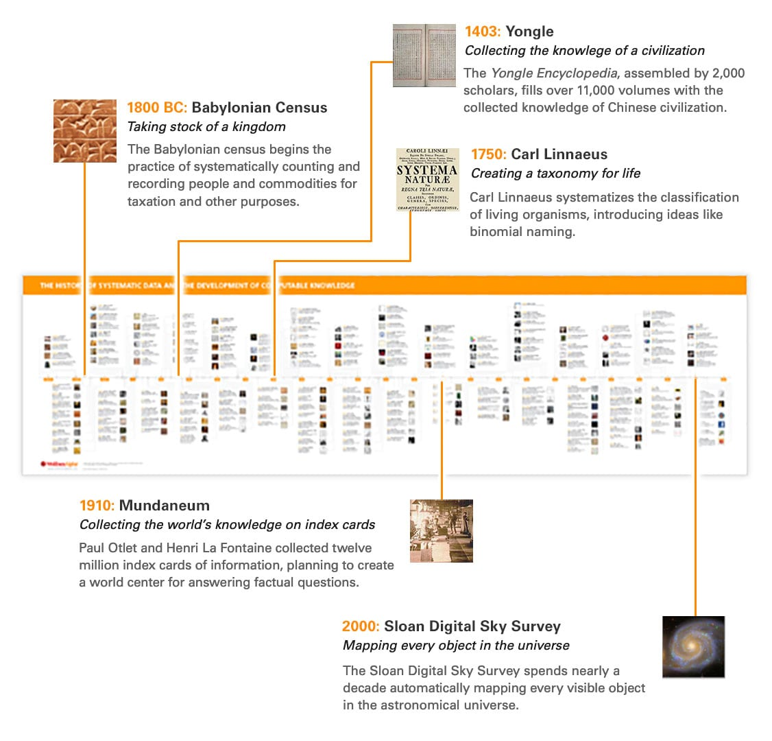 The life and times of Stephen Wolfram. 2011: Fitting into a timeline of systematic data