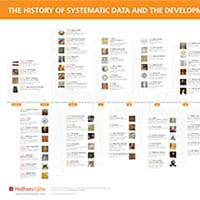 2011: Fitting into a timeline of systematic data