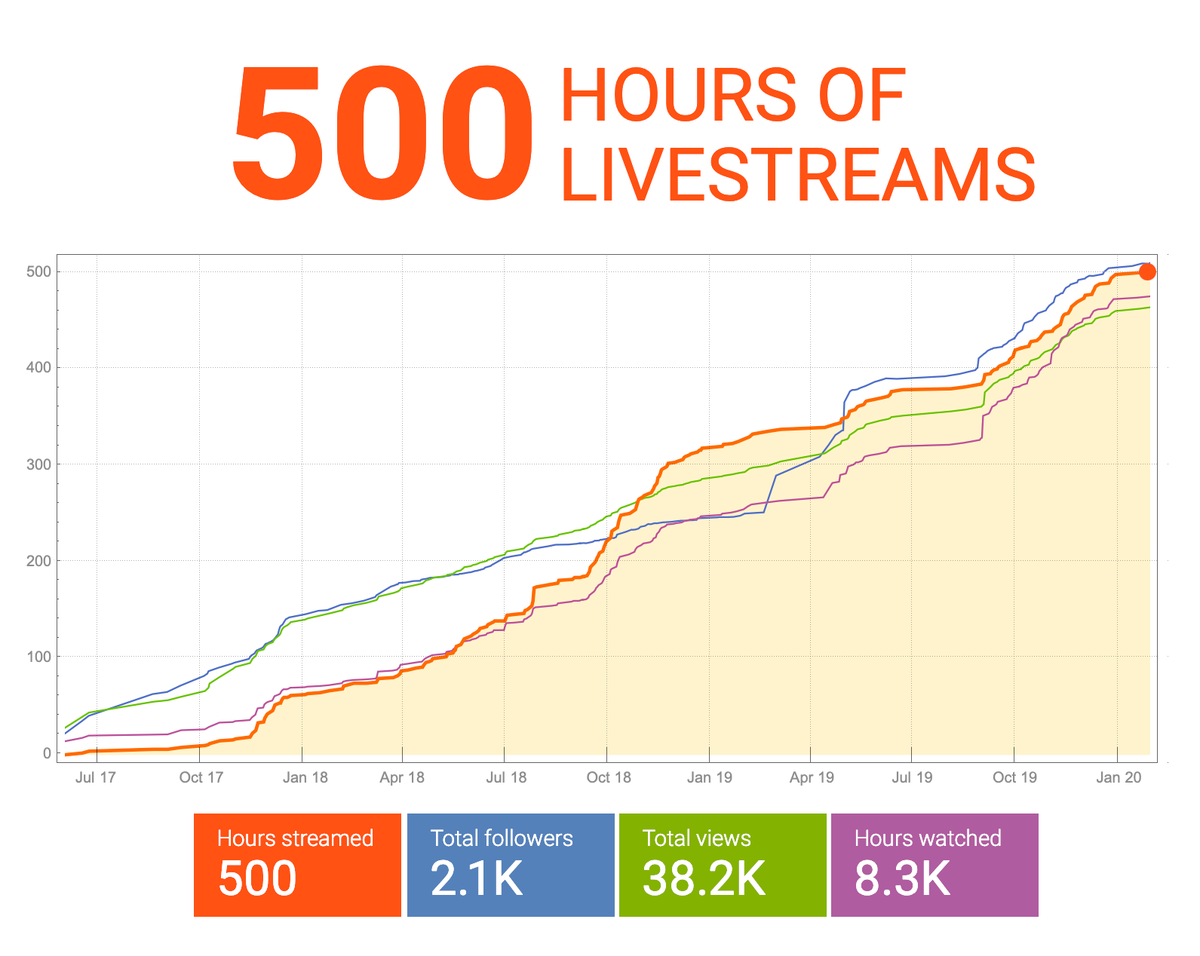 Stephen Wolfram Scrapbook. 500 hours of livestreams.