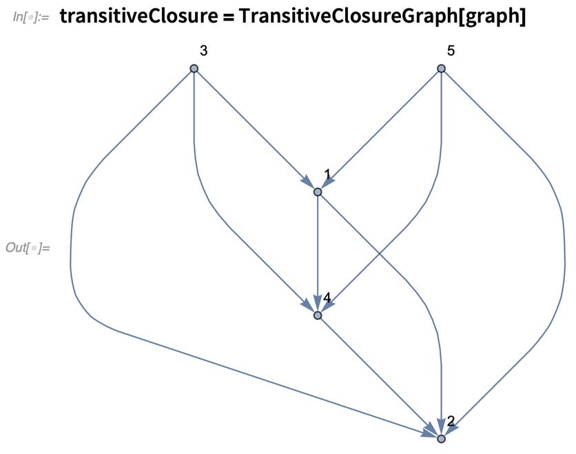 transitiveClosure = TransitiveClosureGraph