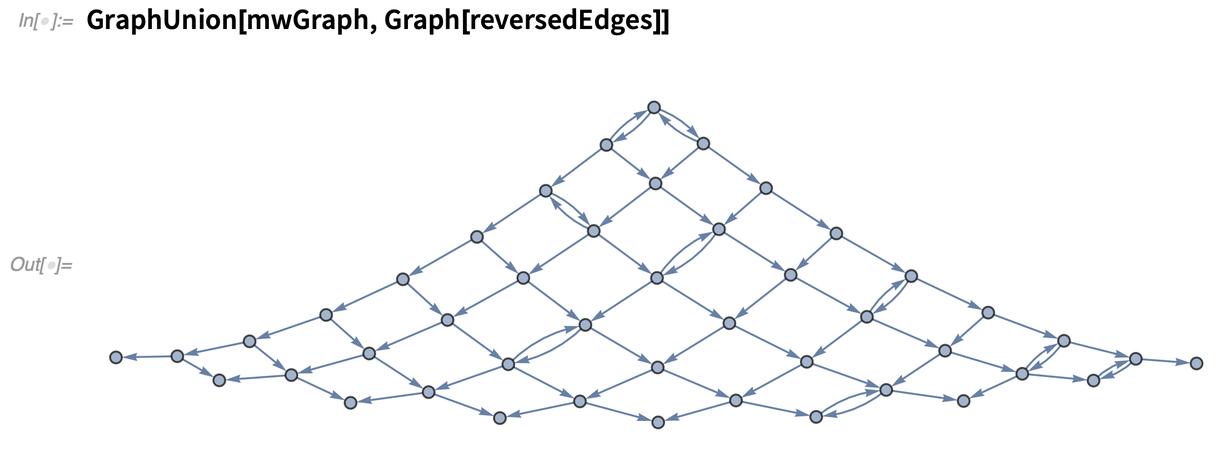 GraphUnion