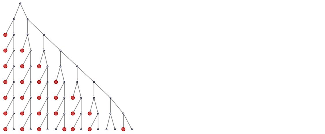 TMAppliesGraph