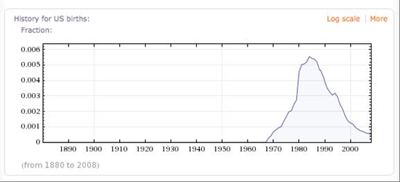 "Fraction of U.S. newborns named ""Dustin"" each year"