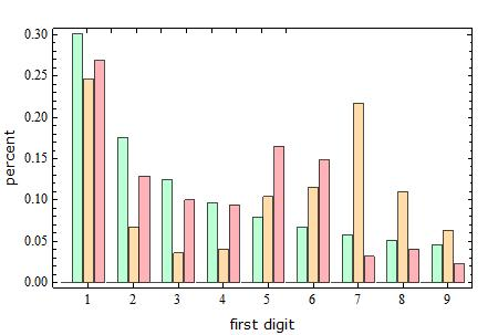 First-digit probabilities for Wolfram|Alpha user inputs in units of kilograms and feet
