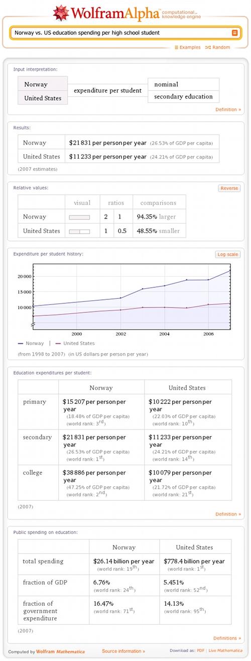 Norway vs. US education spending per high school student