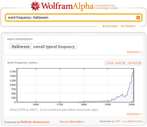 word frequency: Halloween