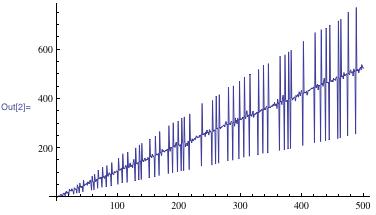 Graph plot of the EKG sequence table program