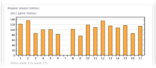 Tom Brady passer rating 2011