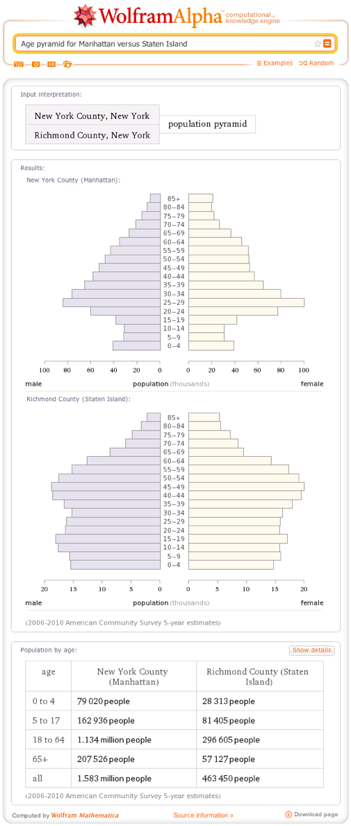 Age pyramid for Manhattan versus Staten Island
