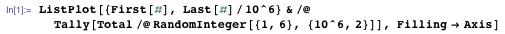 ListPlot[{First[#], Last[#]/10^6} & /@ Tally[Total/@ RandomInteger[{1, 6}, {10^6, 2}]], Filling → Axis]