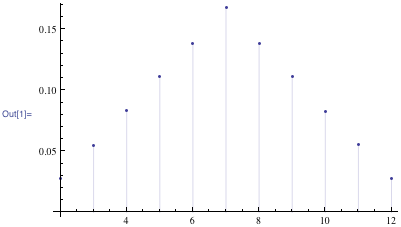 The fraction of times each total comes up in one million simulated tosses of two dice