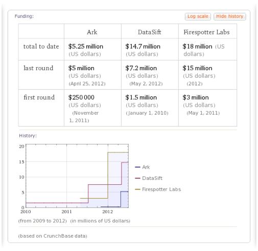 Ark, Datasift, Uberconference