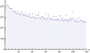 Plot of how many times a number between 0 and 120 occurred