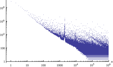 Occurrences of the first million integers