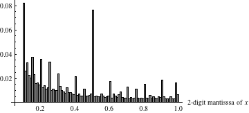 Plot that uses the first four digits of all real number