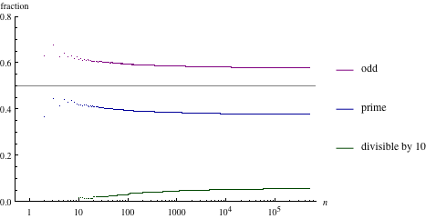 Plot showing numbers that are odd, prime, or divisible by 10