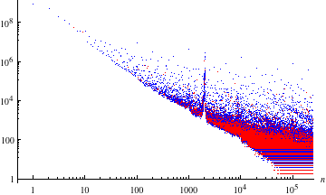 Plot with prime numbers in red