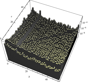 Relative distribution of integers written in the form b^e