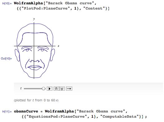 Barack Obama curve