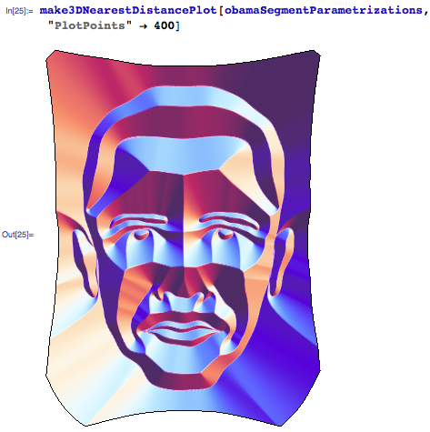3D nearest distance plot of Obama curve