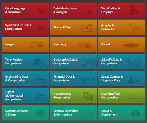 Wolfram Language categories