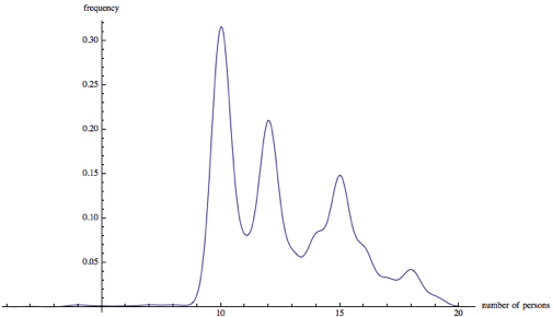 Frequency of queries asking for the amount of turkey for a set number of people