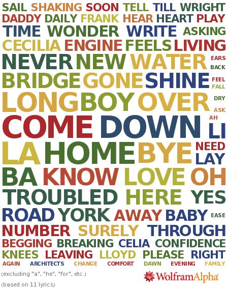 Sample album lyric word cloud