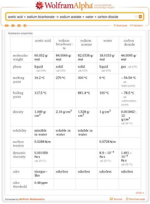 acetic acid + sodium bicarbonate -> sodium acetate + water + carbon dioxide