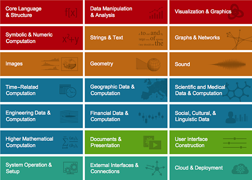 Function categories for the Wolfram Language