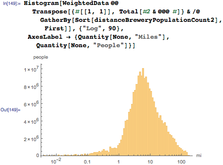 Same distribution as above