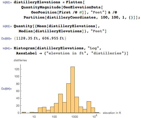 Little deviation between elevation of distilleries and breweries