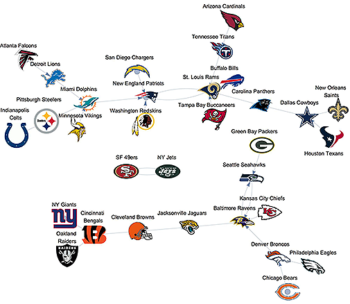 NFL logos arranged with Nearest by graphical similarity