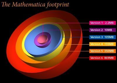 The Mathematica footprint