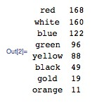 Out[2]:= red 168, white 160, blue 122, green 96, yellow 88, black 49, gold 19, orange 11