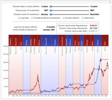 "Screenshot from Demonstration ""Stock Market Returns by Party"""