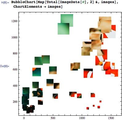 Image patches in a scatter plot