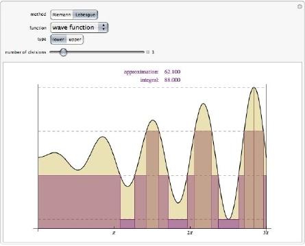 """Screenshot from Wolfram Demonstration """"Riemann versus Lebesgue"""""""