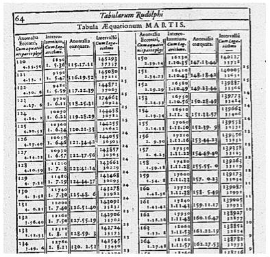 Kepler's table