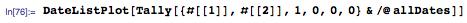 DateListPlot[Tally[{#[[1]],#[[2]],1,0,0,0}&/@allDates]]