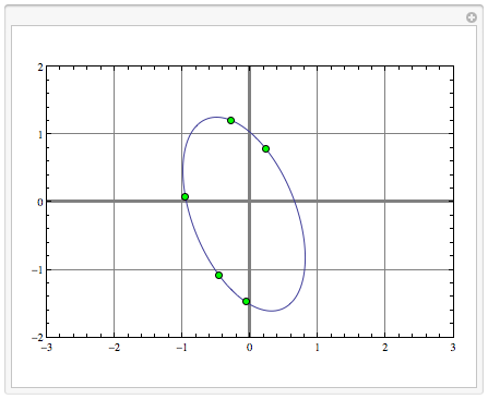 Five Points Determine a Conic Section