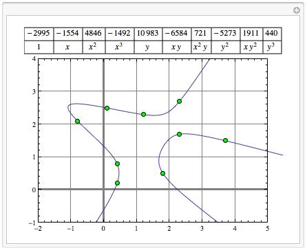 Nine-Point Cubic