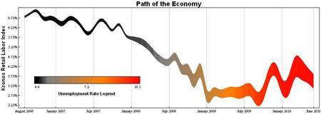 Path of the U.S. Economy